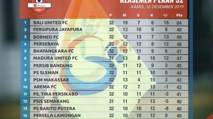 Kalteng Putra Ucapkan Selamat Tinggal, Ini Update Klasemen Liga 1 2019