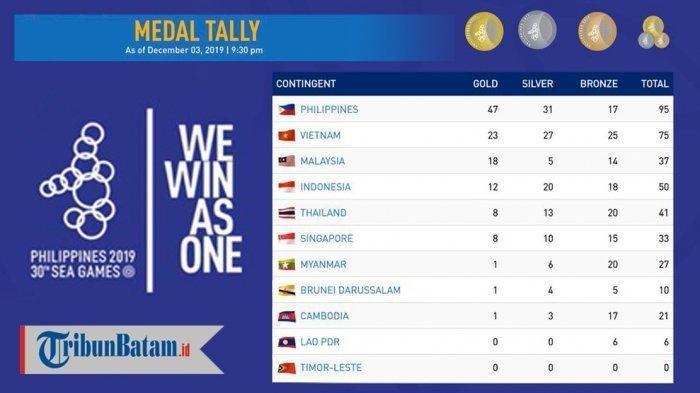 Update Klasemen Medali SEA Games 2019 Rabu Pagi, Posisi Terkini Indonesia di Bawah Malaysia
