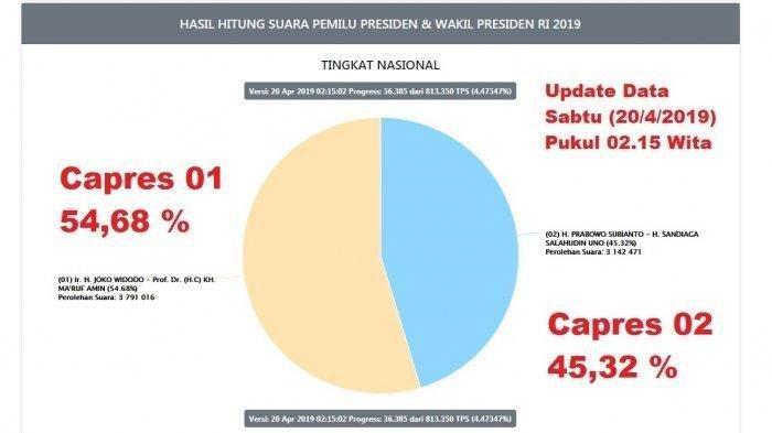 Jokowi-Maruf Turun, Prabowo Bergerak Naik, Ini Suara Sementara Pilpres 2019 di pemilu2019.kpu.go.id