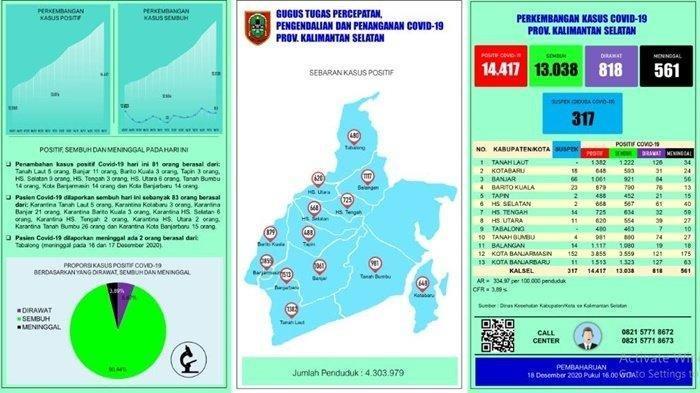 Positif Covid-19 di Kalsel Bertambah 81 Orang, Terbanyak dari Tanbu Banjarmasin dan Banjarbaru