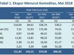 tabel-data-ekspor-kalteng_20180804_222434.jpg