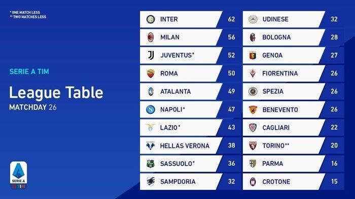 UPDATE Klasemen & Jadwal Liga Italia Pekan 27, AC Milan vs Napoli, Juve Inter Jumpa Tim Papan Bawah