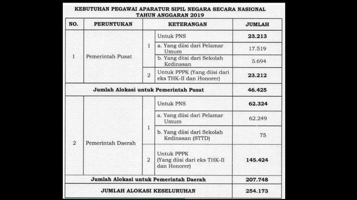 Seleksi P3K/PPPK 2019 Duluan dari CPNS, yang Lulus Masih Bisa Ikut CPNS 2019? Begini Ketentuannya