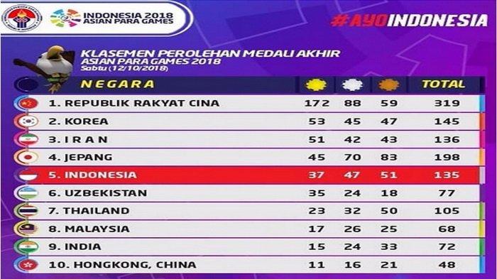 Perolehan Medali Asian Para Games 2018 Lampaui Target, Jumlah Lebih Banyak dari Asian Games 2018