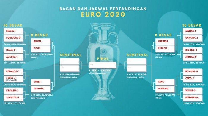 Jadwal EURO 2021 Malam Ini, Perempat Final Digelar Jumat 2 ...