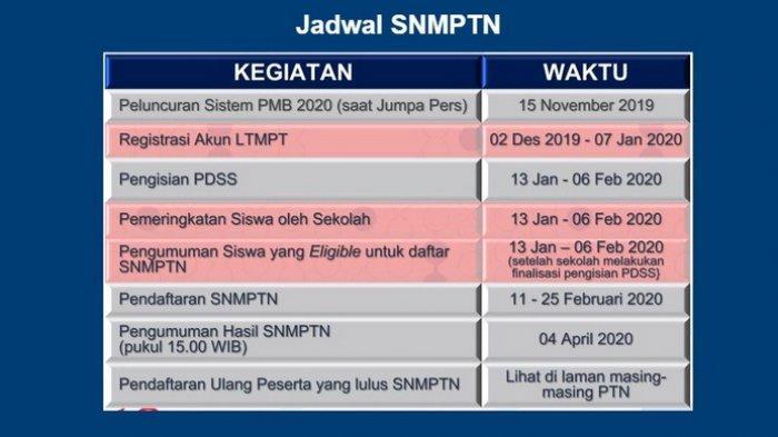 Pahami Aturan Prodi, LINK, Cara Mudah Registrasi Akun LTMPT untuk Daftar SNMPTN, UTBK & SBMPTN 2020
