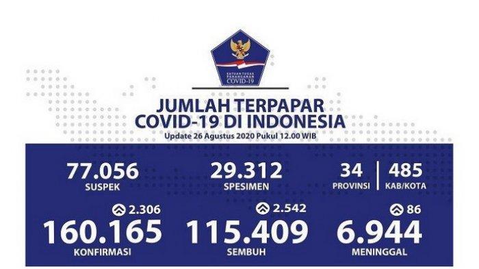 KASUS 3 PROVINSI MENGEJUTKAN!UPDATE Sebaran Corona Indonesia Hari Ini Rabu (26/8) Satunya Jakarta