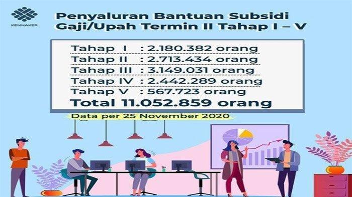 Cara Cek Nama & Syarat Penerima Subsidi Gaji 2021 Senilai Rp 1 Juta, Login kemnaker.go.id