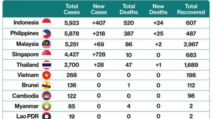 Mengejutkan! Kasus Covid-19 Indonesia Kini Terbanyak di ASEAN, Negara Peringkat 2 Justru Tak Terduga