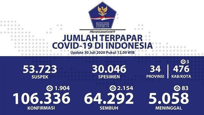 Kasus Sembuh di Jatim, Jateng dan Jabar Mengejutkan! Berikut Sebaran Virus Corona Indonesia 30 Juli