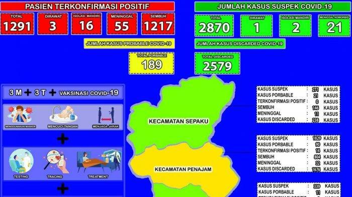 Kecamatan Penajam PPU Dominasi Kasus Covid-19, Waru dan Sepaku Nihil Kasus Positif