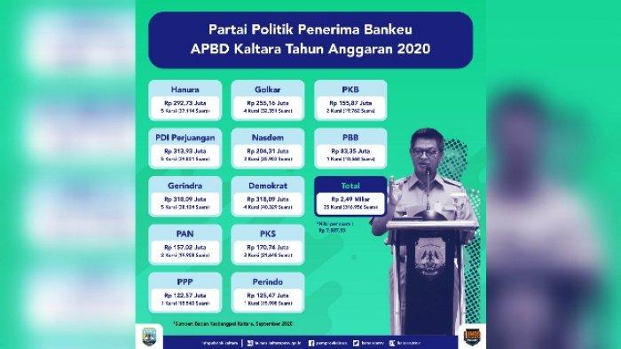 12 Parpol Terima Bantuan Keuangan dari Pemprov Kaltara