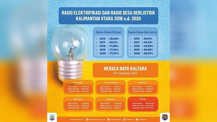 Terus Meningkat, Elektrifikasi di Kaltara Sudah 77,97 Persen