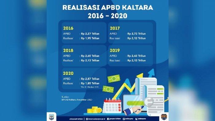 Denny Harianto Sebut APBD 2021 Kaltara Sangat Sehat, Difokuskan untuk Pemulihan Ekonomi