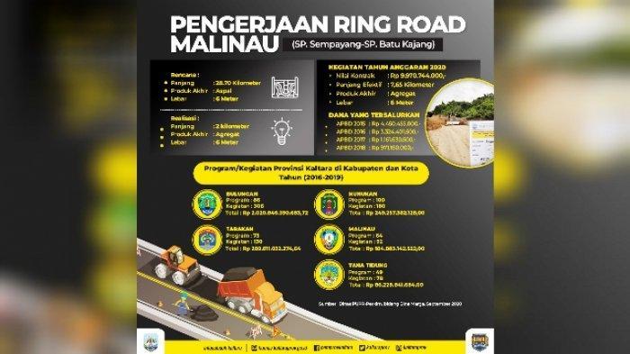 Proyek Jalan Ring Road Malinau Berlanjut Tahun Ini, APBD 2020 Alokasikan Rp 9,97 Miliar