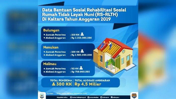 Gelontorkan Rp 58,5 Miliar, Rehab 3.400 Rumah Tidak Layak Huni di Kaltara Tuntas Bulan Desember 2020