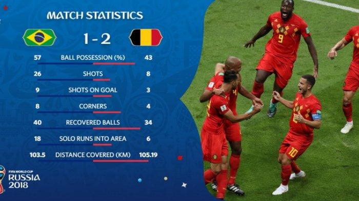 Hasil Akhir Uruguay vs Perancis, Brasil vs Belgia, Berikut Cuplikan Gol Kedua Pertandingan