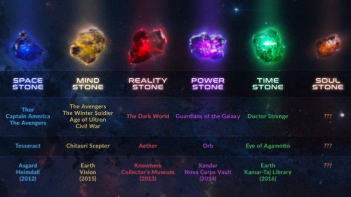 'Batu Bertuah' di Film Avengers: Infinity War, Begini Legenda dan Maknanya dalam Kehidupan