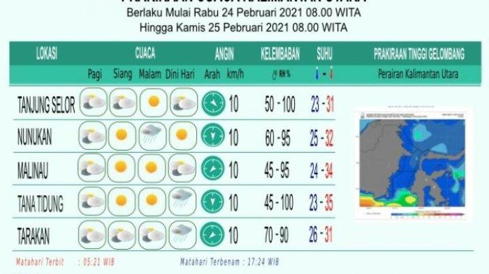 Prakiraan Cuaca di Kaltara, Tiga Kabupaten Cerah, Nunukan Hujan Ringan di Malam Hari