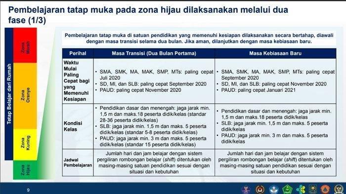 Ini Jadwal Resmi Masuk Sekolah Kemendikbud, SMA & SMP Duluan, Ada Imbauan Khusus Soal Izin Orangtua