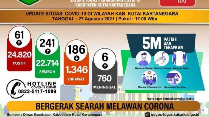 Update Covid-19 di Kukar Jumat 27 Agustus 2021, Sebanyak 241 Pasien Dinyatakan Sembuh