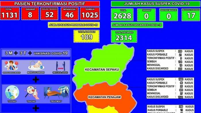 Update Covid-19 di PPU, Hari Pertama Ramadhan Tercatat 7 Positif Baru