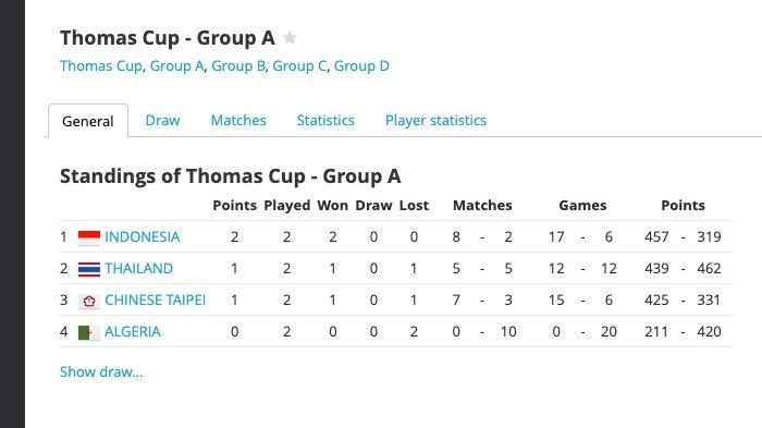 Klasemen sementara Grup A Thomas Cup 2020 setelah laga Senin (11/10/2021)