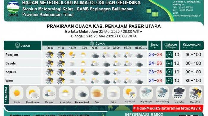 Cuaca di PPU Hari Ini Jumat, (22/5/2020) Warga Diminta Waspada Hujan