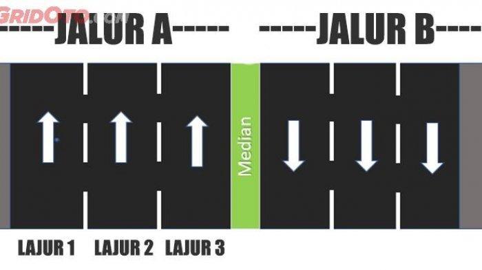 Ilustrasi perbedaan jalur dan lajur.