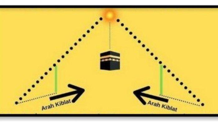 SORE INI, Matahari Tampak Tepat di Atas Kabah,  Berikut Cara Memperbaiki Kiblat di Rumah