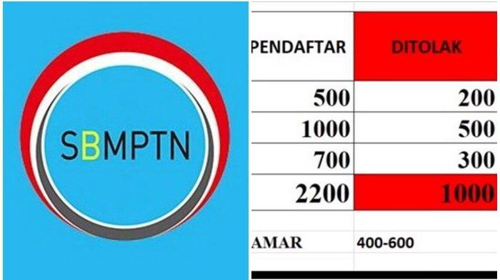 Inilah Penyebab Nilai UTBK SBMPTN 800 Bisa Kalah dengan 400 di Jurusan Sama, Tergantung Strategi