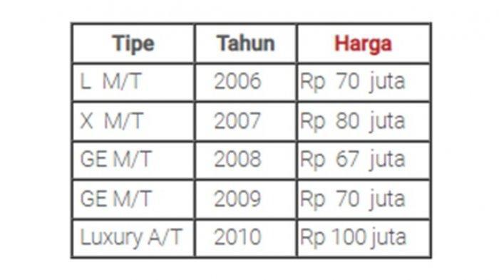 Harga pasaran Suzuki APV bekas.