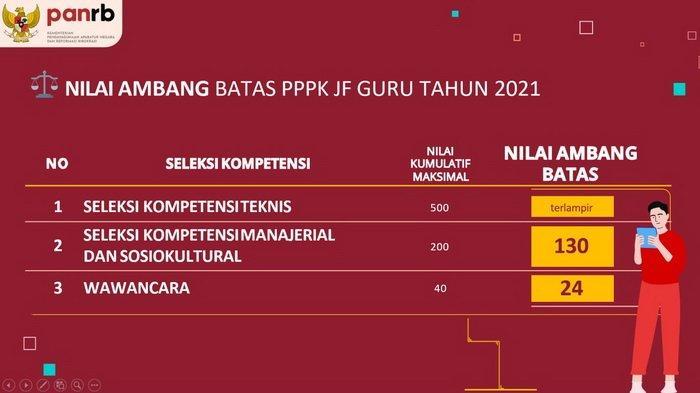 LENGKAP NILAI Ambang Batas PPPK/P3K dan PG/Passing Grade SKD CPNS 2021, Materi Soal & Jadwal Seleksi