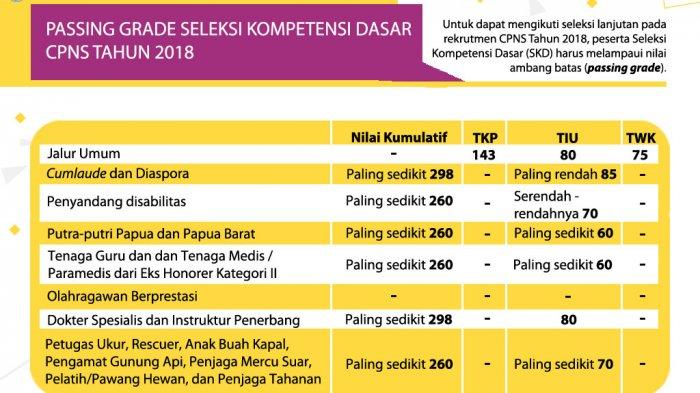 Jadi Momok di 2018, Passing Grade TKP CPNS 2019 Tak Lagi 143, Persaingan Bakal Ketat di 10 Formasi
