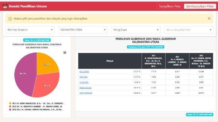Hasil Pilkada Kalimantan Utara 2020 Data KPU per Kamis 10 Desember 2020 pagi.