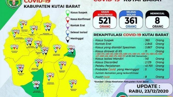 UPDATE Virus Corona di Kutai Barat, Jelang Natal 2020, Pasien Covid-19 Meninggal Dunia 8 Orang