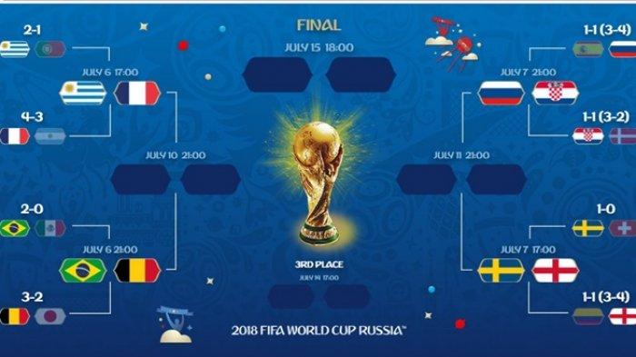 Piala Dunia 2018 jadi Ajang Taruhan, Ini Syarat Utama Masuk Member!