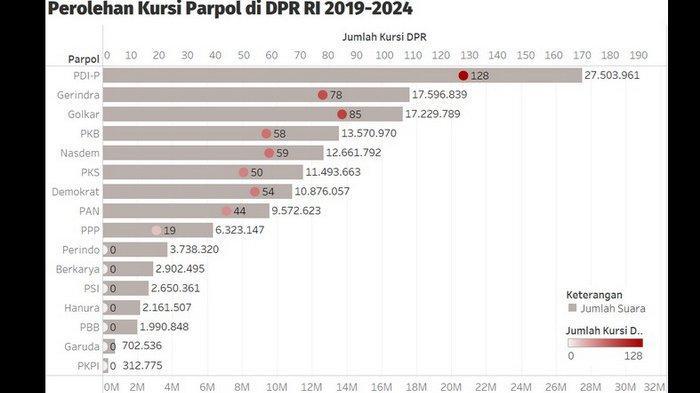 Satunya Pernah jadi Rival Jokowi, Berikut 10 Anggota DPR RI 2019 - 2024 Peraih Suara Terbanyak