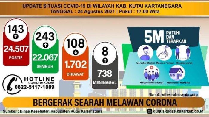 Update Kasus Covid-19 di Kutai Kartanegara, Kasus Kesembuhan Terus Alami Peningkatan