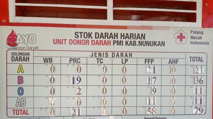 PMI Nunukan Butuh 4 Kantong Darah AB untuk Pasien Emergency, Humas: Masih Nihil Pendonor