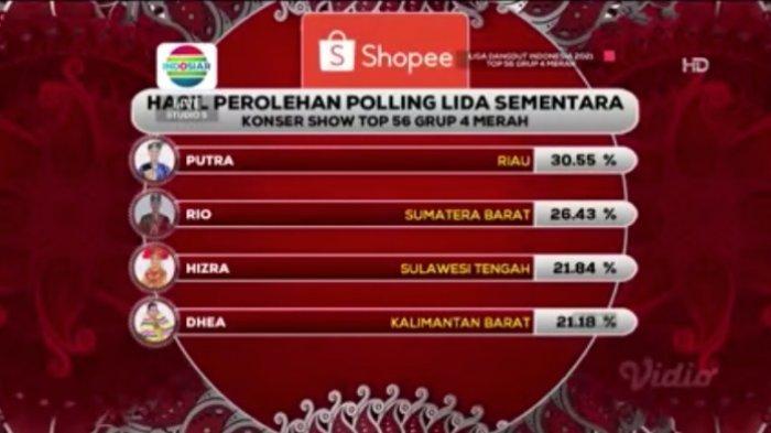 Polling awal LIDA 2021 Top 56 Grup 4 Merah, Senin 5 April 2021