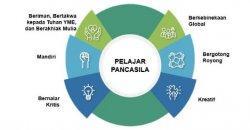 Survei Karakter: Pelajar Pancasila (is) sebagai Asesmen Nasional 2021 (2-selesai)