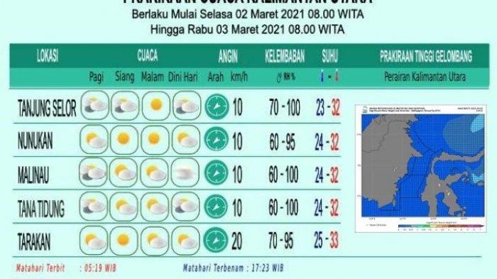 Prakiraan Cuaca di Kaltara Hari Ini, Kota Tarakan Cerah, Tanjung Selor Berawan