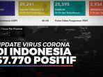 57770-positif-corona-ini-provinsi-dengan-jumlah-kasus-terendah-dan-tertinggi.jpg
