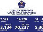 data-kasus-corona-di-indonesia-senin-382020-fix-lagi.jpg