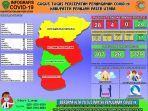 data-update-covid-19-kabupaten-penajam-paser-utara-selasa-2872020.jpg