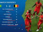 hasil-akhir-dan-cuplikan-gol-brasil-vs-belgia_20180707_093441.jpg