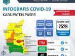 update-covid-19-di-kabupaten-paser-hari-ini-dari-data-dinas-kesehatan-dinkes-paser.jpg