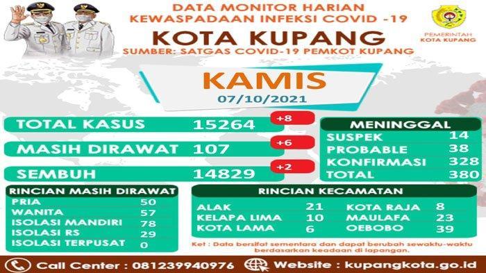 107 Pasien Covid-19 di Kota Kupang Sedang Dalam Perawatan