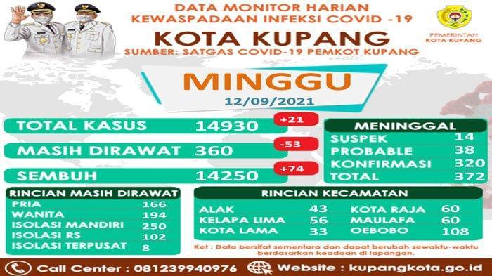 20 Wilayah di Kota Kupang Zona Kuning, Lima Kelurahan Kawasan Hijau